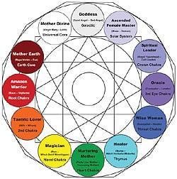 archetype-diagram