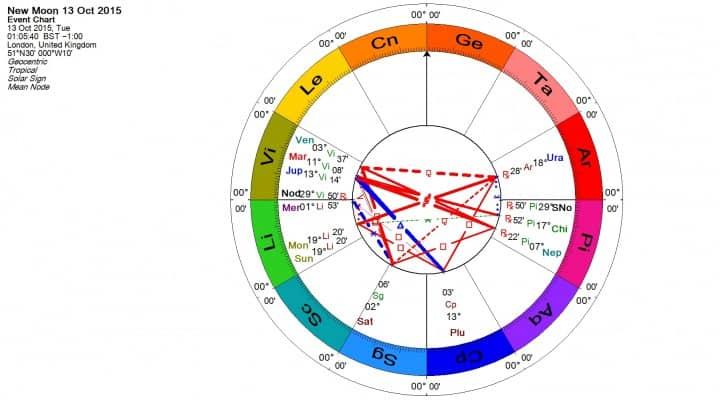 Libra New Moon Colour Wheel