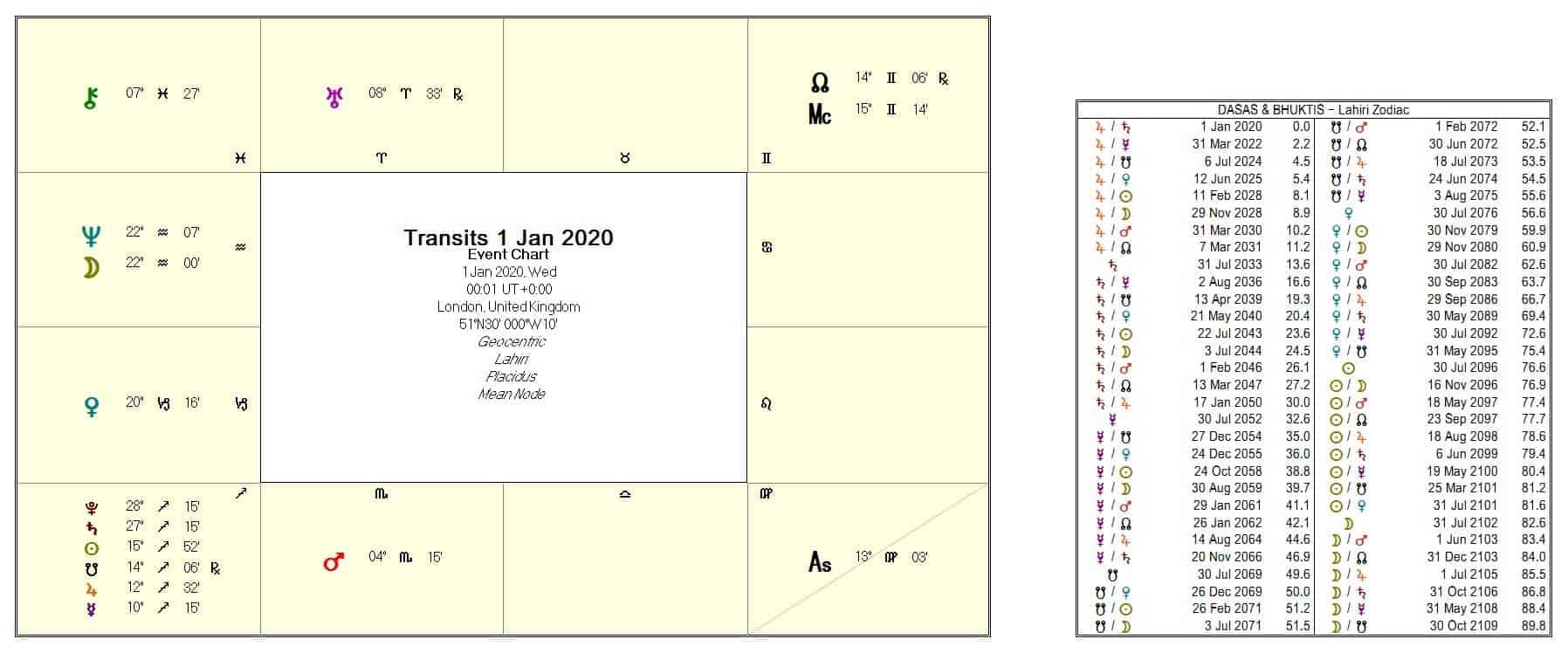1st January 2020 Vedic chart