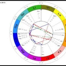 New Year 2013 Astrology for each sign using the Aura-Soma Rainbow Colour Wheel