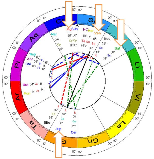 Winter Solstice December 21st 2012 astrology chart and the YOD